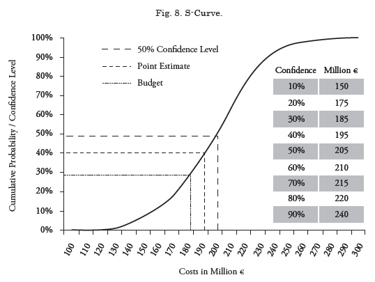 View of Cost estimation and cost risk analysis in early design