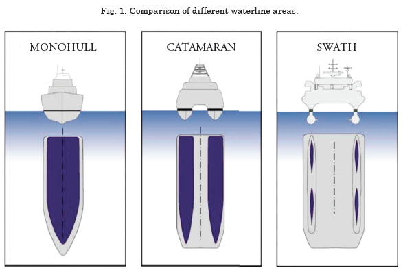 View of SWATH- A new concept for the Safety and Security at
