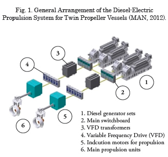 View of Evaluation of Medium Speed Diesel generator sets and