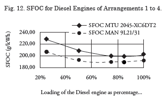 View of Evaluation of Medium Speed Diesel generator sets and energy