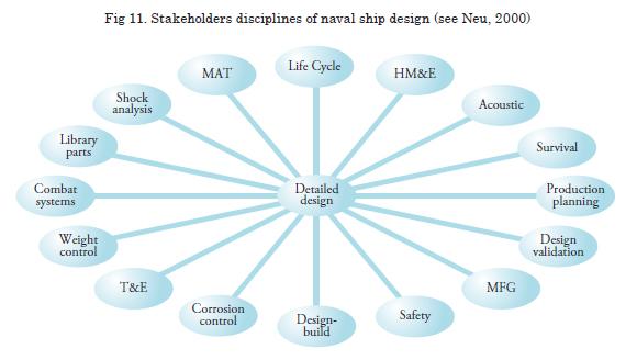 View Of Holistic Ship Design Optimization Merchant And Naval Ships Ciencia Y Tecnologia De Buques